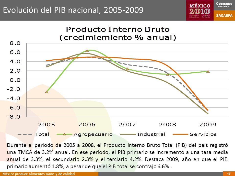 Evolución del PIB nacional, 2005-2009