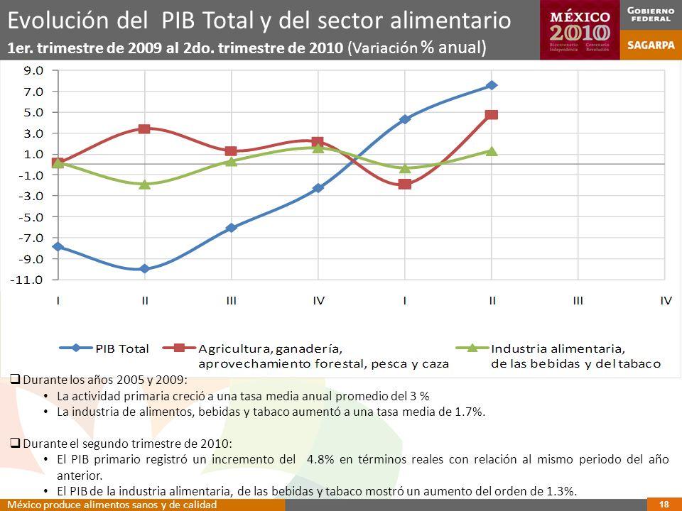Evolución del PIB Total y del sector alimentario