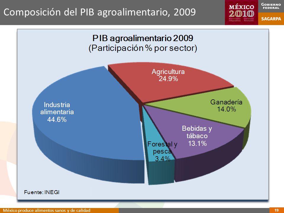 Composición del PIB agroalimentario, 2009