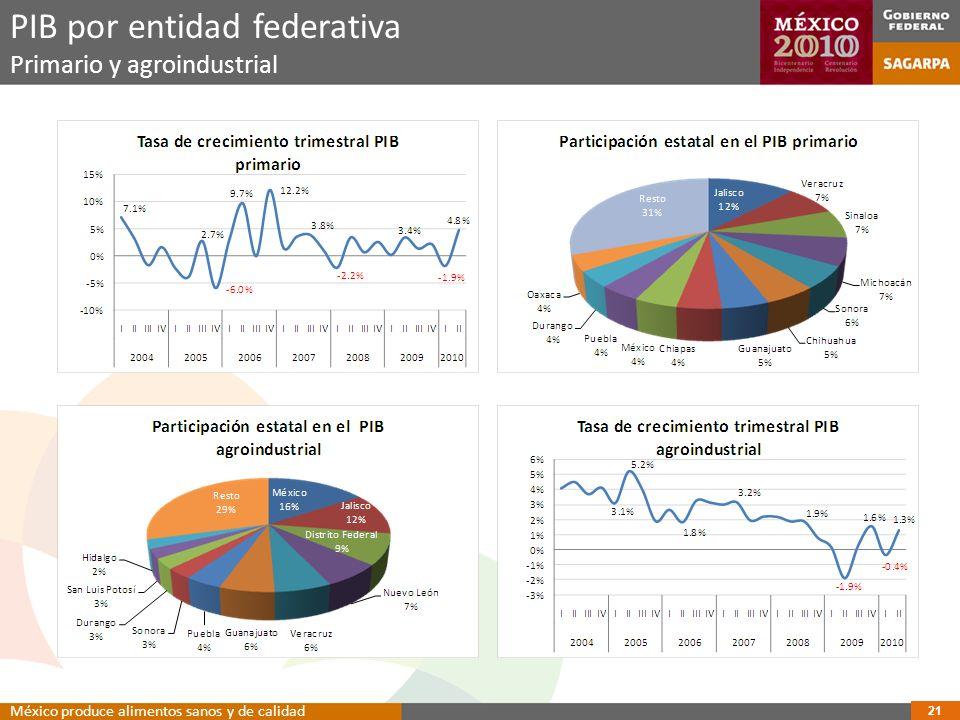 PIB por entidad federativa Primario y agroindustrial