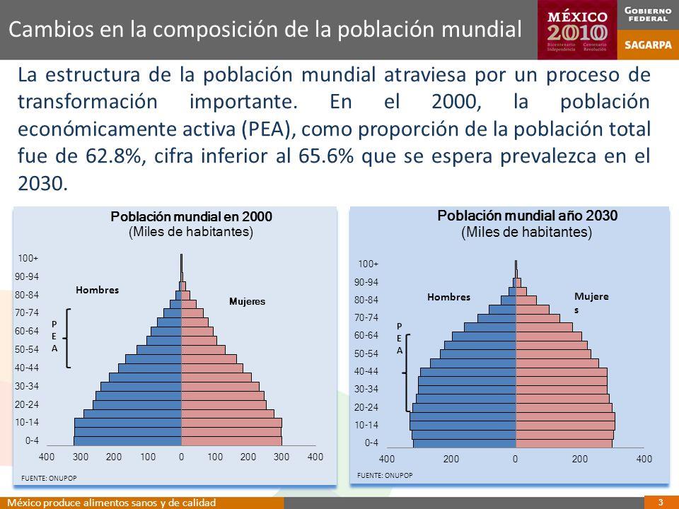 Cambios en la composición de la población mundial