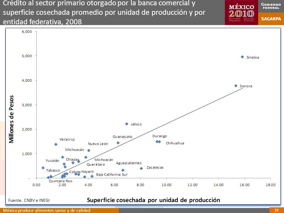 Crédito al sector primario otorgado por la banca comercial y superficie cosechada promedio por unidad de producción y por entidad federativa, 2008
