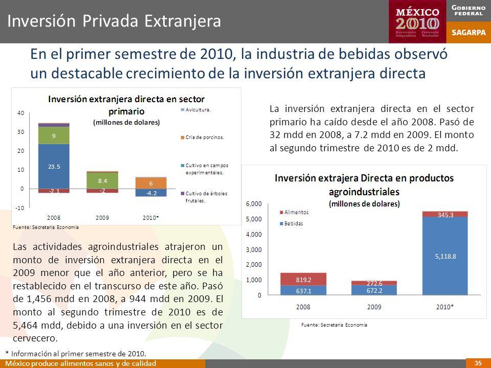 Inversión Privada Extranjera