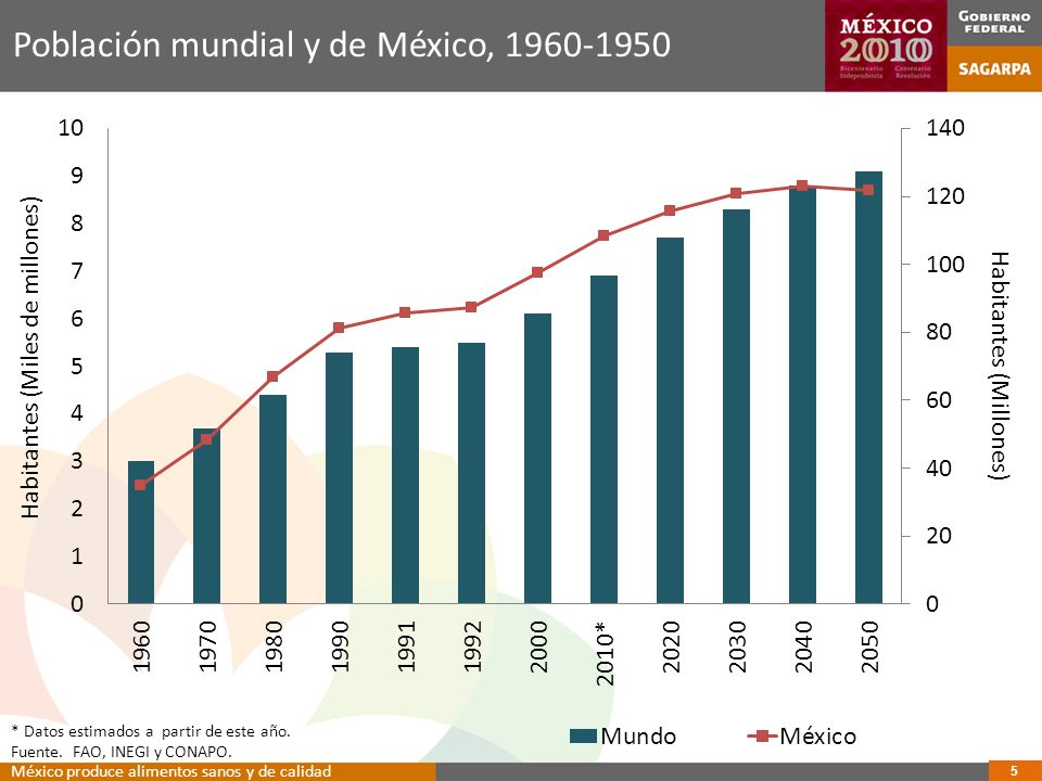 Población mundial y de México, 1960-1950
