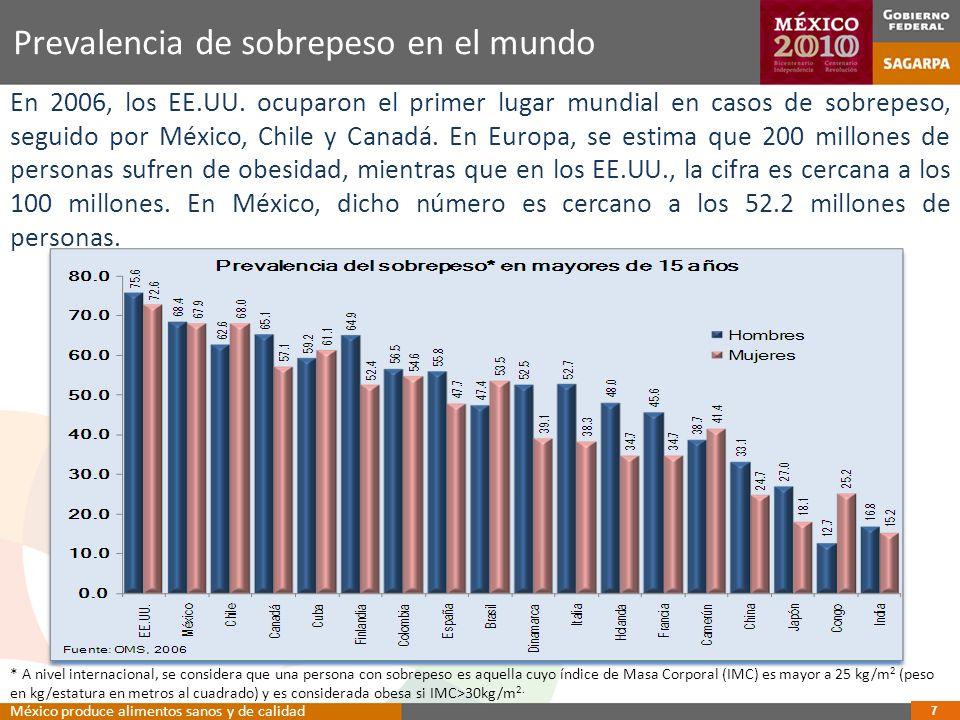 Prevalencia de sobrepeso en el mundo