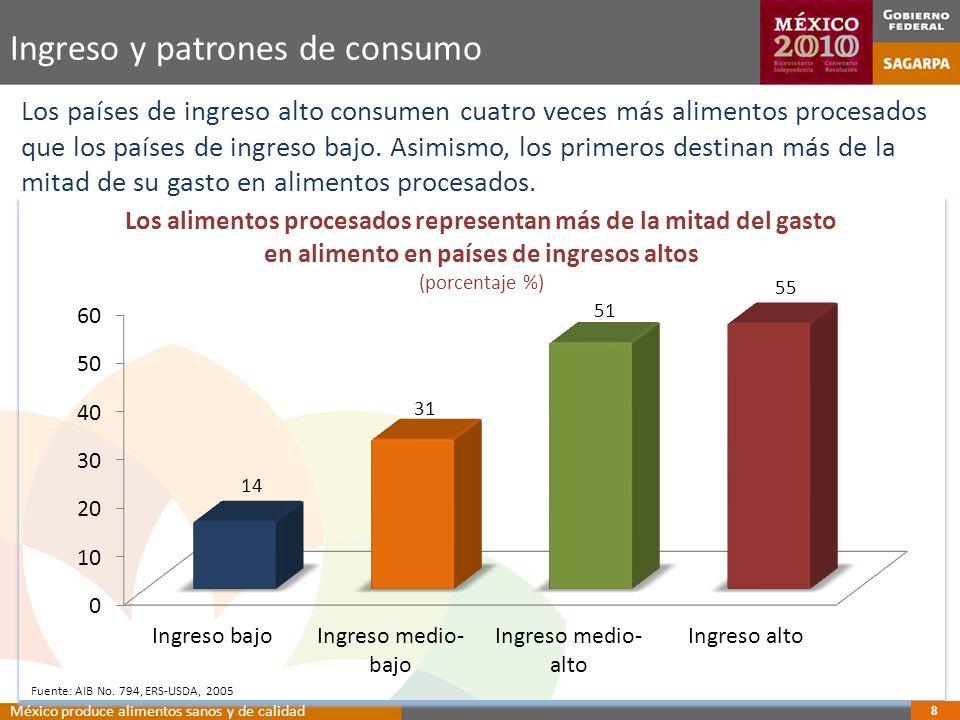 Ingreso y patrones de consumo