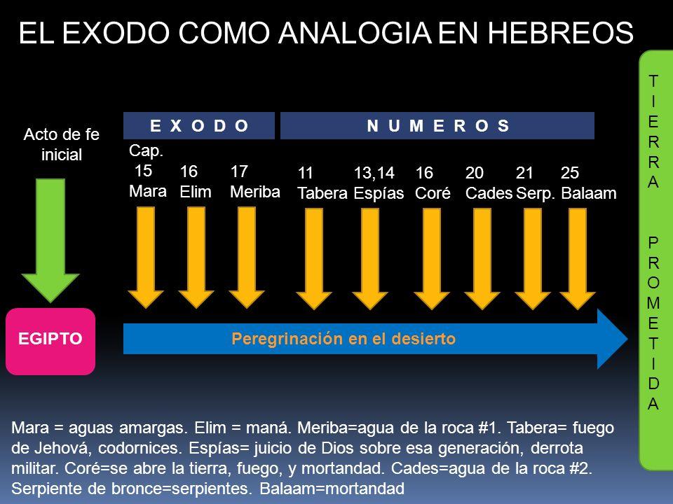 EL EXODO COMO ANALOGIA EN HEBREOS