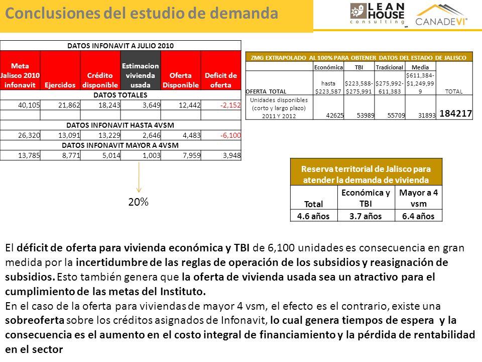 Conclusiones del estudio de demanda