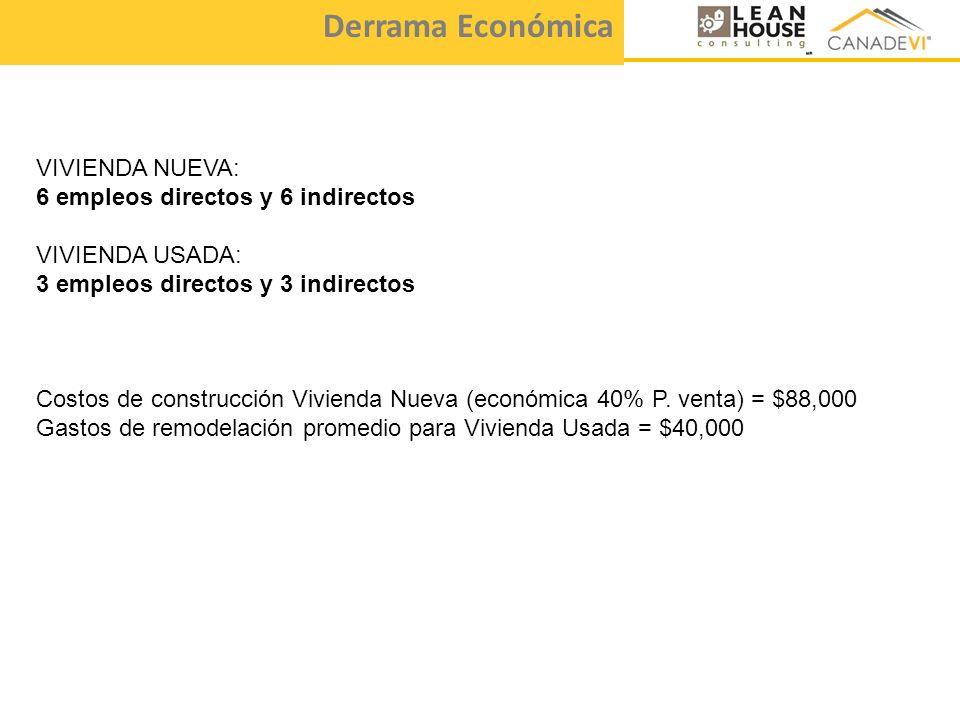 Derrama Económica VIVIENDA NUEVA: 6 empleos directos y 6 indirectos