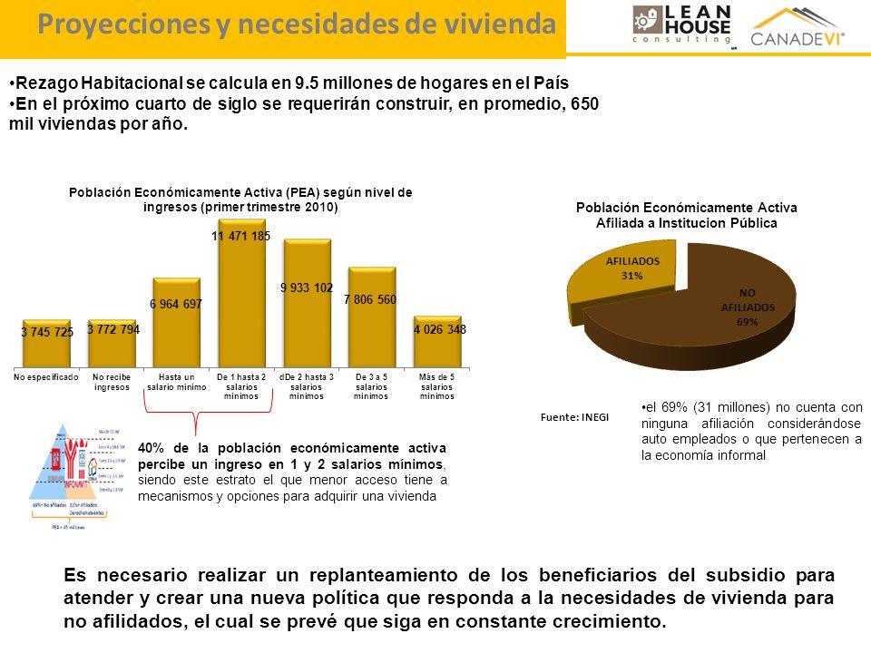 Proyecciones y necesidades de vivienda