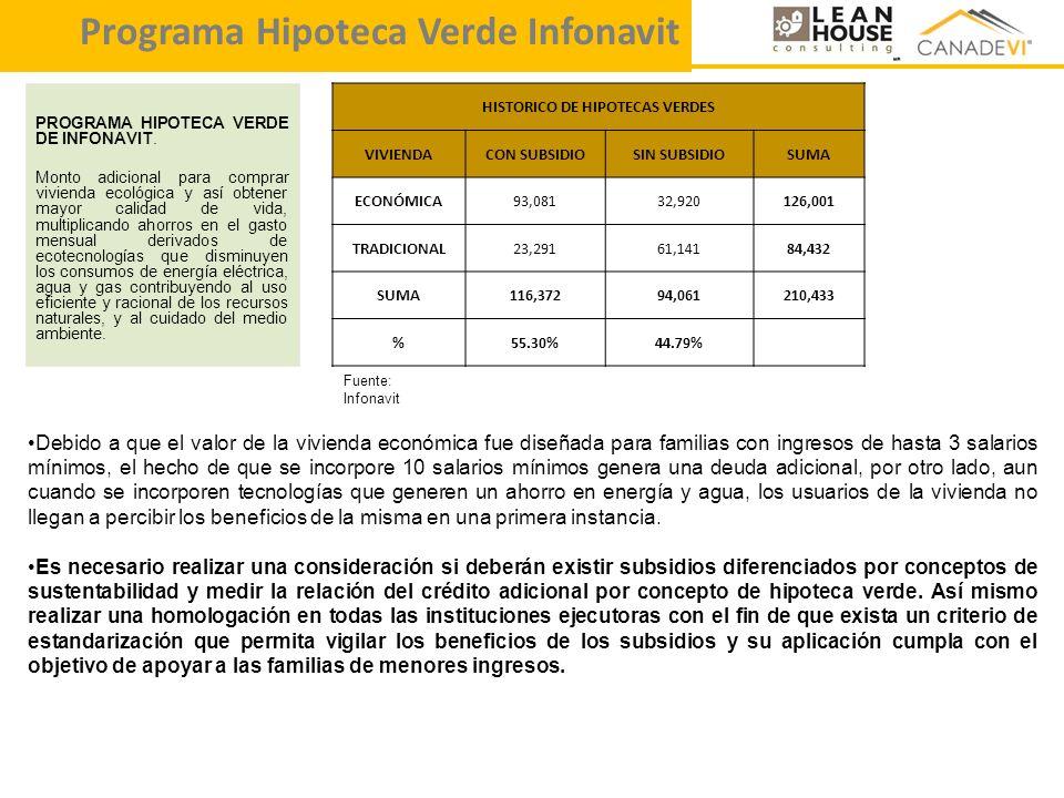 HISTORICO DE HIPOTECAS VERDES