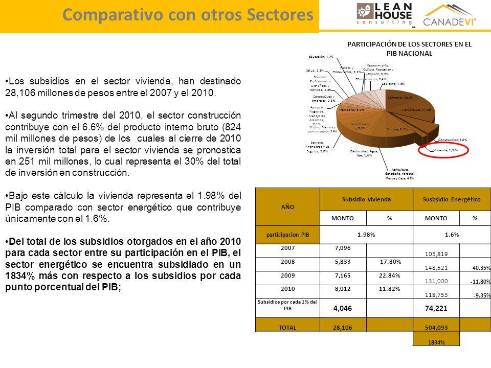 Subsidios por cada 1% del PIB