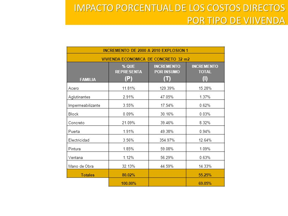 IMPACTO PORCENTUAL DE LOS COSTOS DIRECTOS POR TIPO DE VIIVENDA
