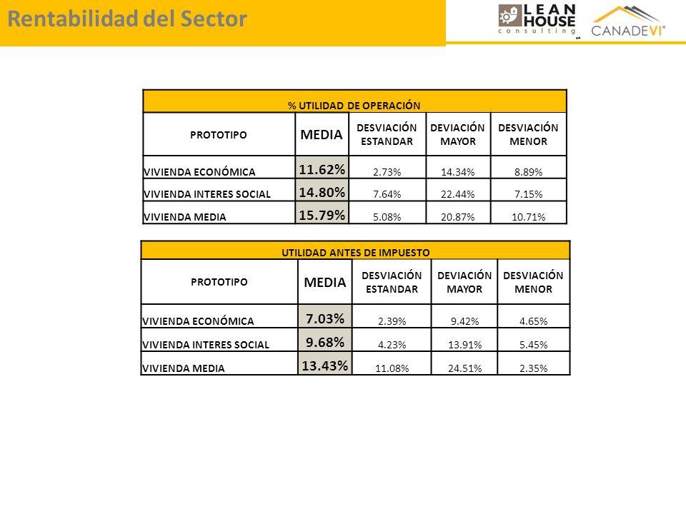 % UTILIDAD DE OPERACIÓN UTILIDAD ANTES DE IMPUESTO