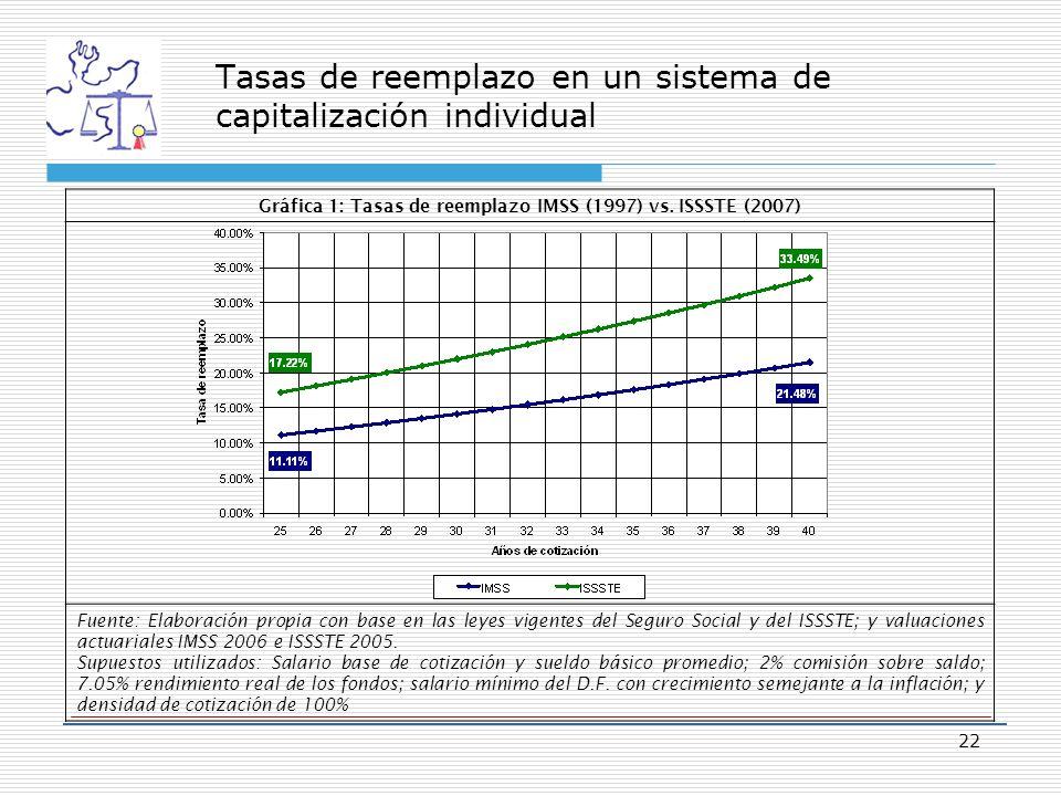 Tasas de reemplazo en un sistema de capitalización individual