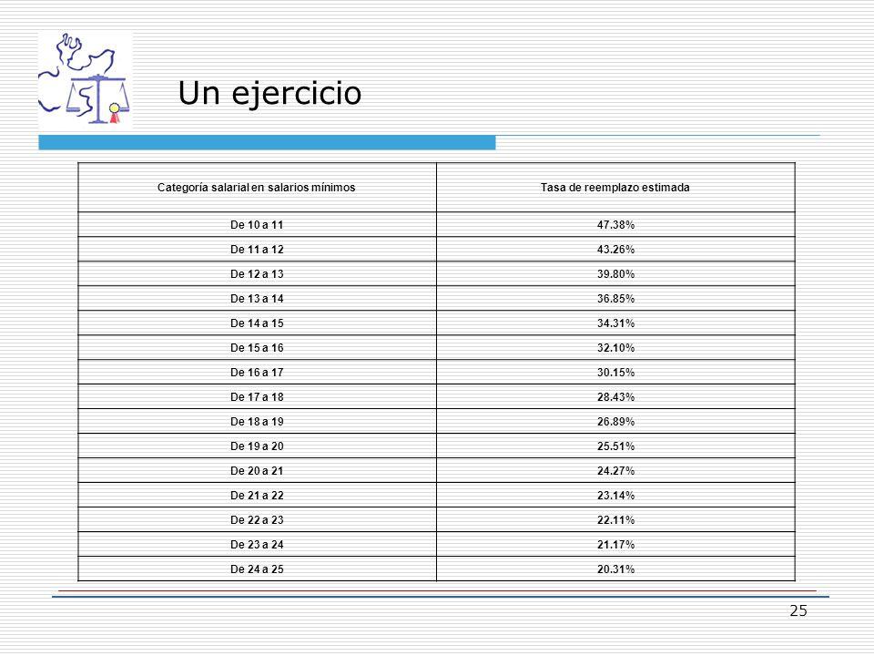 Categoría salarial en salarios mínimos Tasa de reemplazo estimada