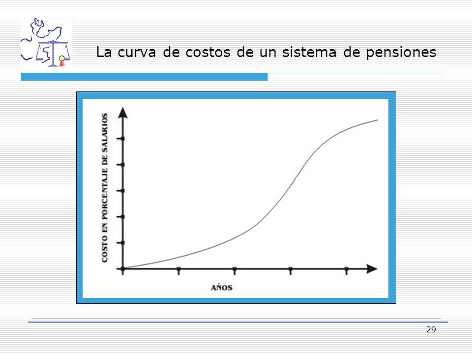 La curva de costos de un sistema de pensiones