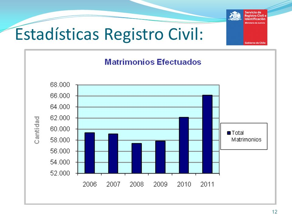 Estadísticas Registro Civil: