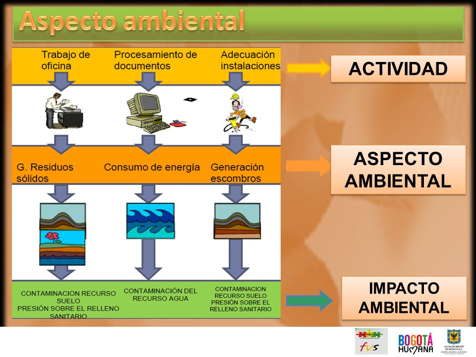 Aspecto ambiental ACTIVIDAD ASPECTO AMBIENTAL IMPACTO AMBIENTAL