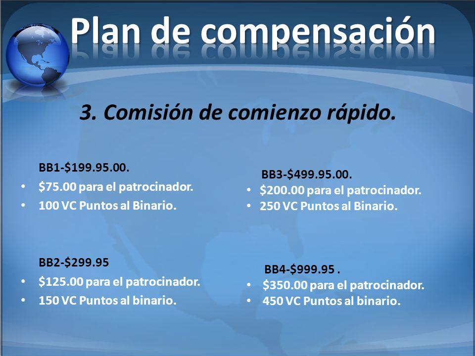 Plan de compensación 3. Comisión de comienzo rápido. BB1-$199.95.00.
