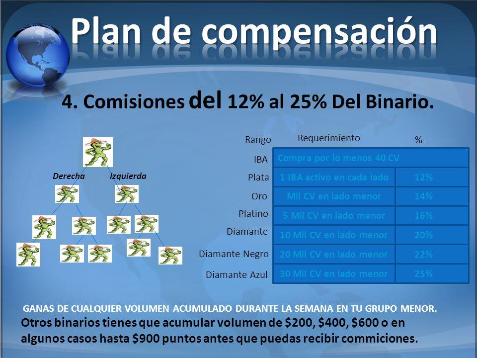 Plan de compensación 4. Comisiones del 12% al 25% Del Binario.