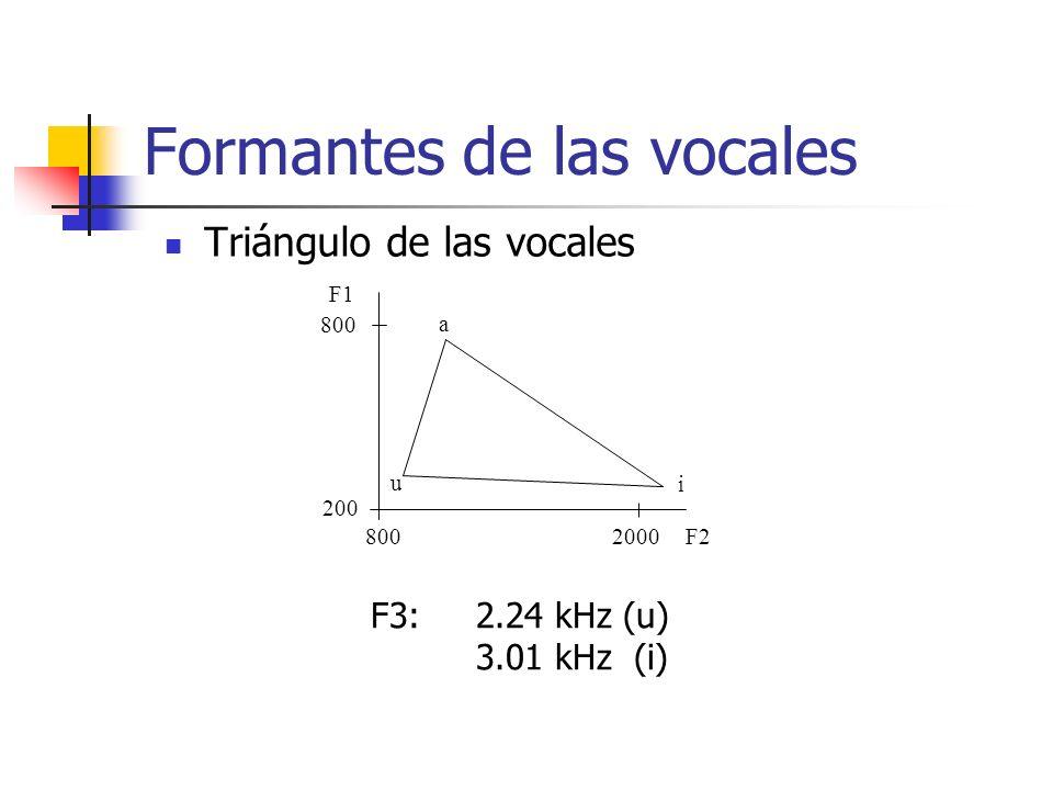 Formantes de las vocales