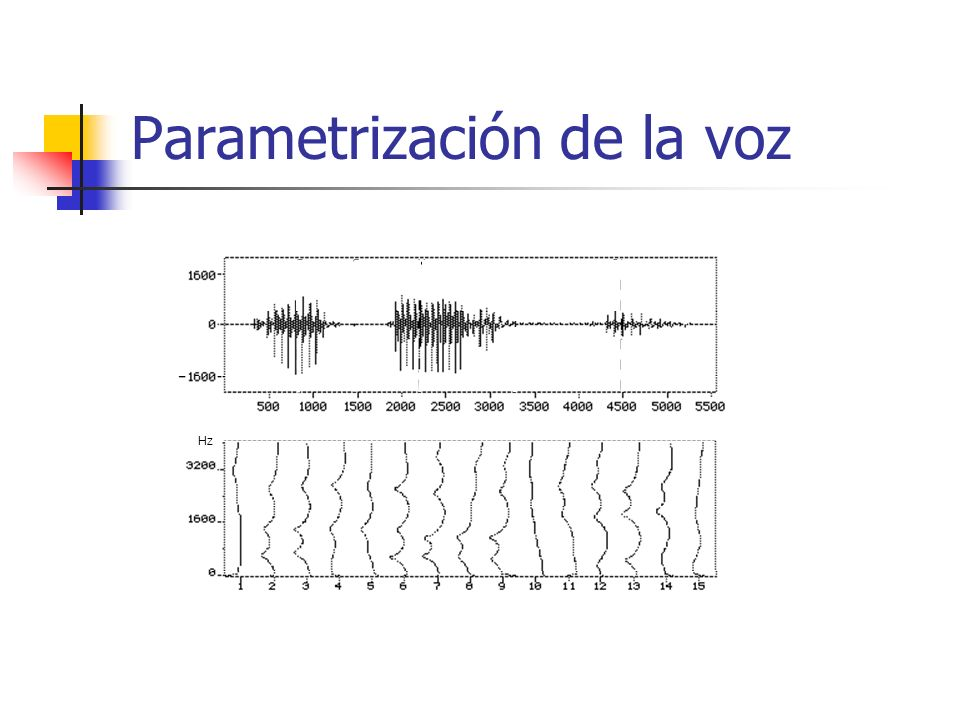 Parametrización de la voz