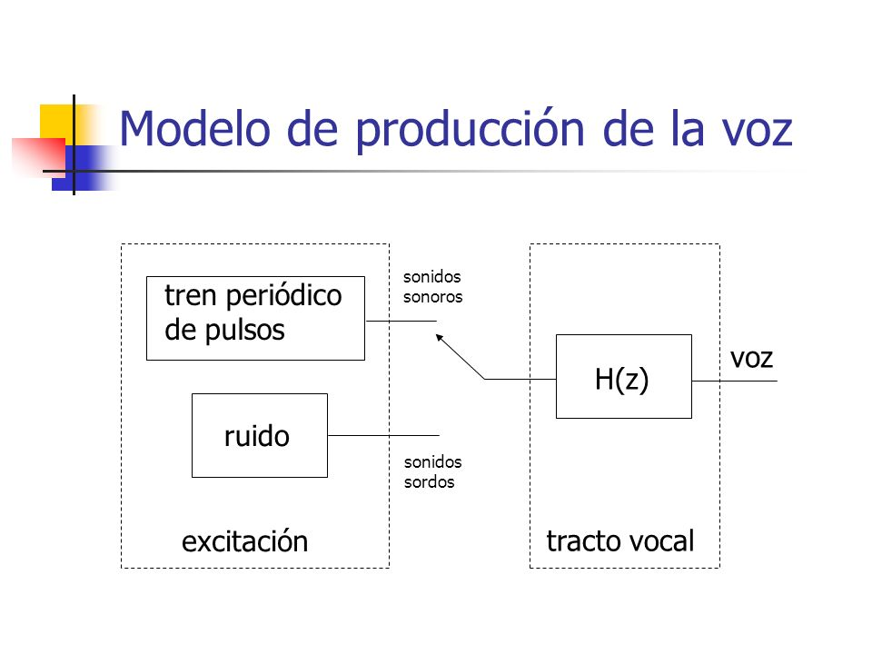 Modelo de producción de la voz