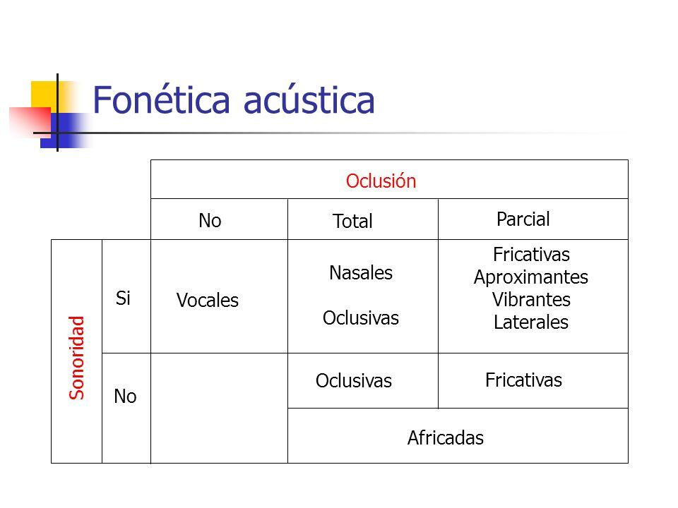 Fonética acústica Oclusión No Parcial Total Fricativas Aproximantes