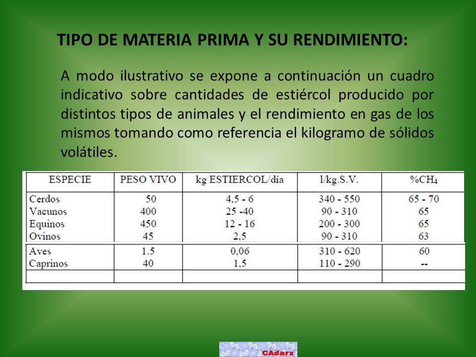 TIPO DE MATERIA PRIMA Y SU RENDIMIENTO: