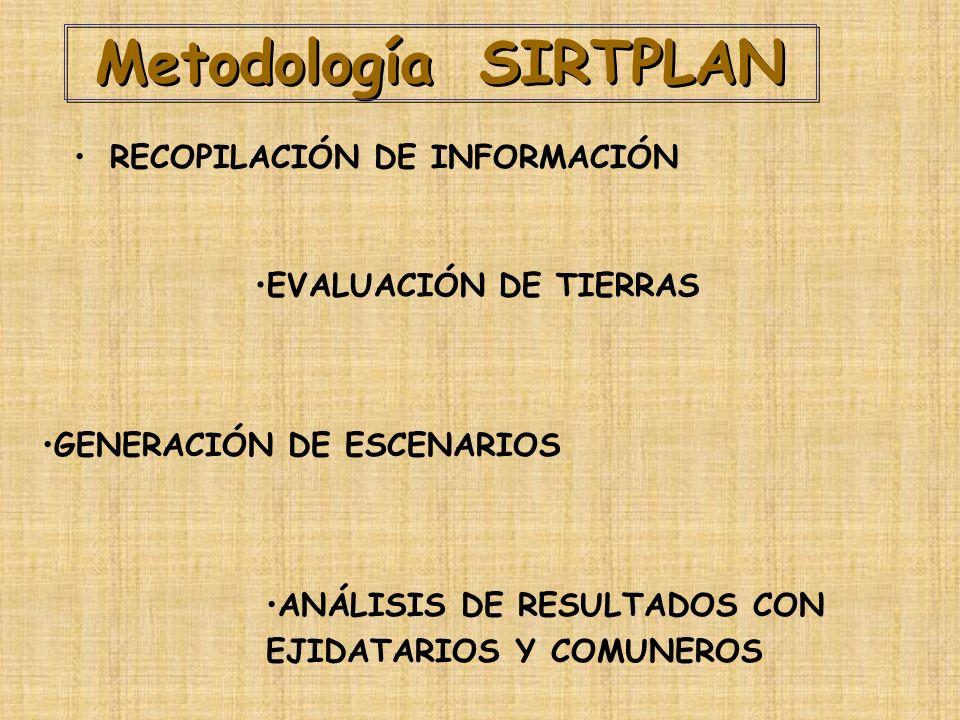 Metodología SIRTPLAN RECOPILACIÓN DE INFORMACIÓN EVALUACIÓN DE TIERRAS