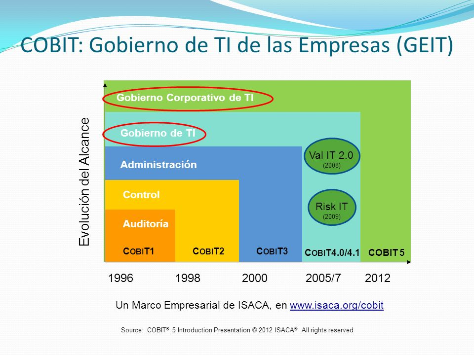 COBIT: Gobierno de TI de las Empresas (GEIT)