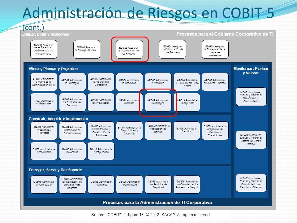 Administración de Riesgos en COBIT 5 (cont.)