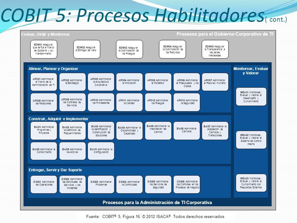 COBIT 5: Procesos Habilitadores( cont.)