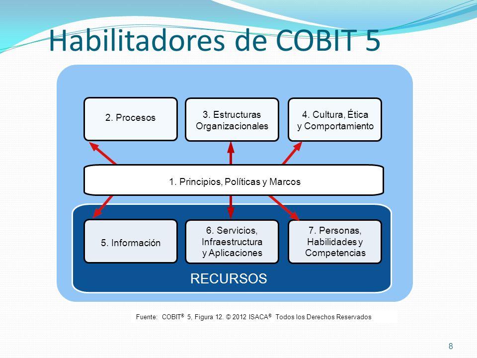 Habilitadores de COBIT 5