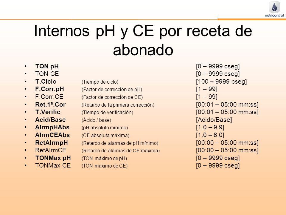 Internos pH y CE por receta de abonado