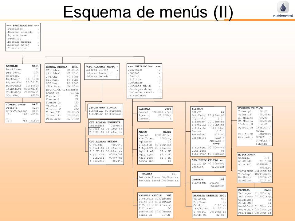 SERIE 3K Esquema de menús (II)