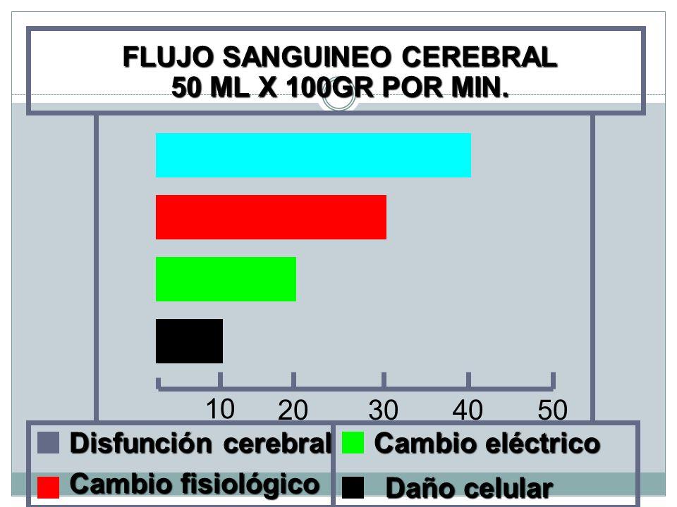 FLUJO SANGUINEO CEREBRAL