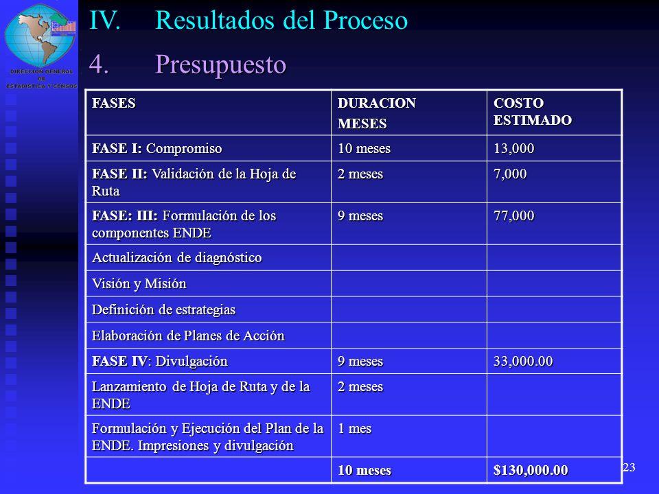 IV. Resultados del Proceso
