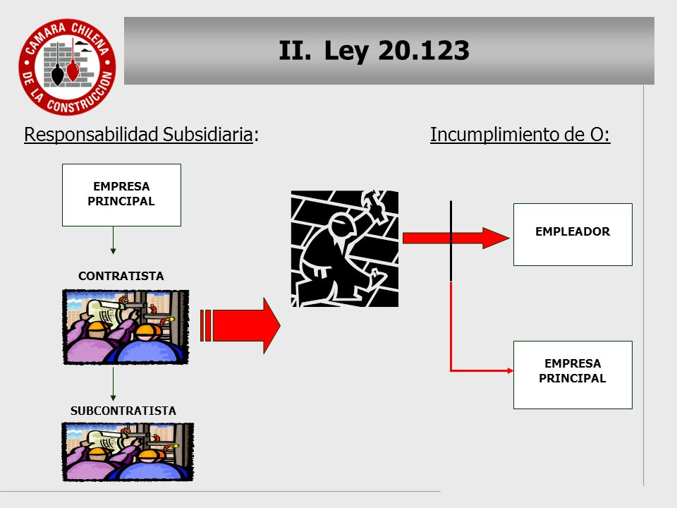 Ley 20.123 Responsabilidad Subsidiaria: Incumplimiento de O: