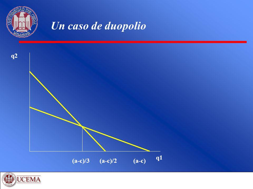 Un caso de duopolio q1 q2 (a-c)/3 (a-c)/2 (a-c)
