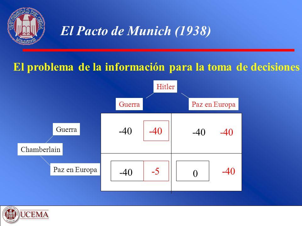 El Pacto de Munich (1938) El problema de la información para la toma de decisiones. Hitler. Guerra.