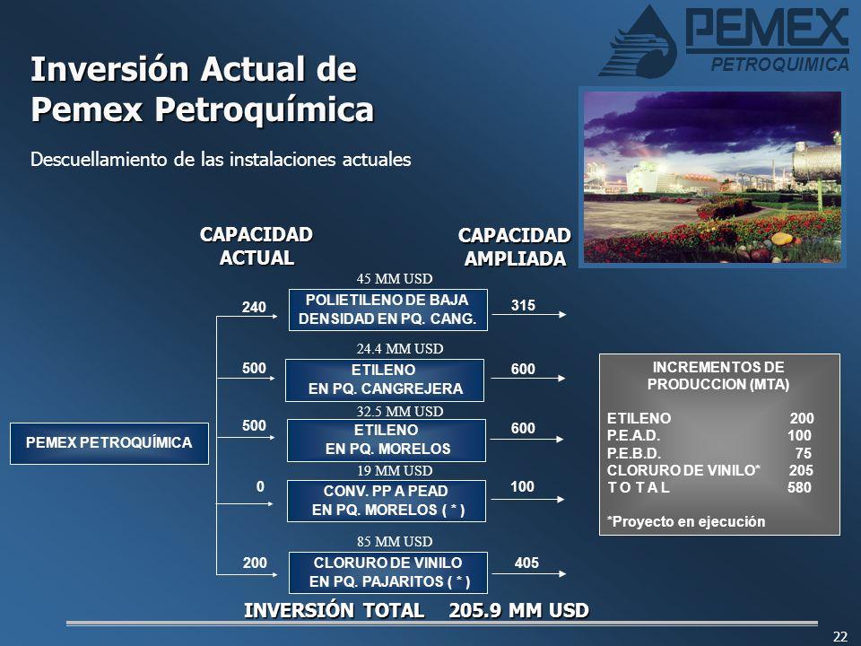 Inversión Actual de Pemex Petroquímica