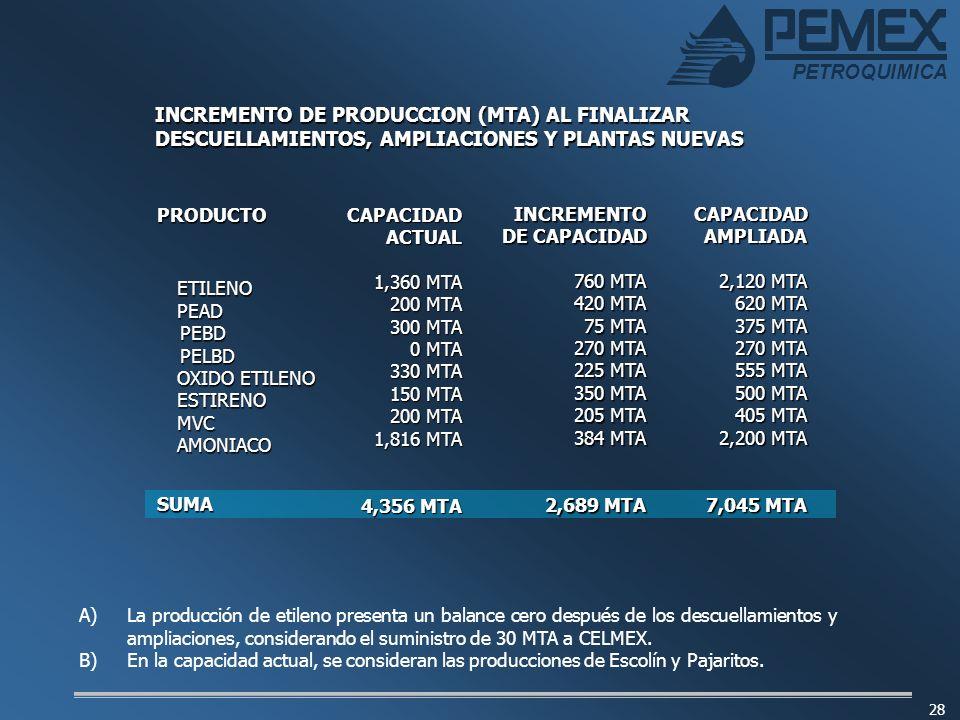 INCREMENTO DE PRODUCCION (MTA) AL FINALIZAR DESCUELLAMIENTOS, AMPLIACIONES Y PLANTAS NUEVAS