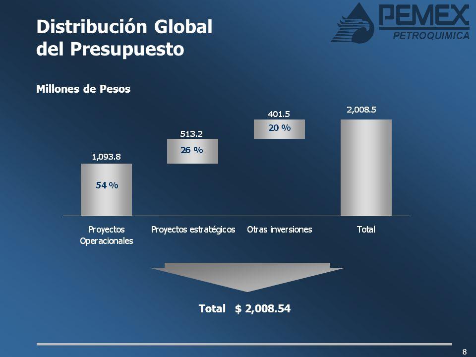 Distribución Global del Presupuesto Millones de Pesos Total $ 2,008.54