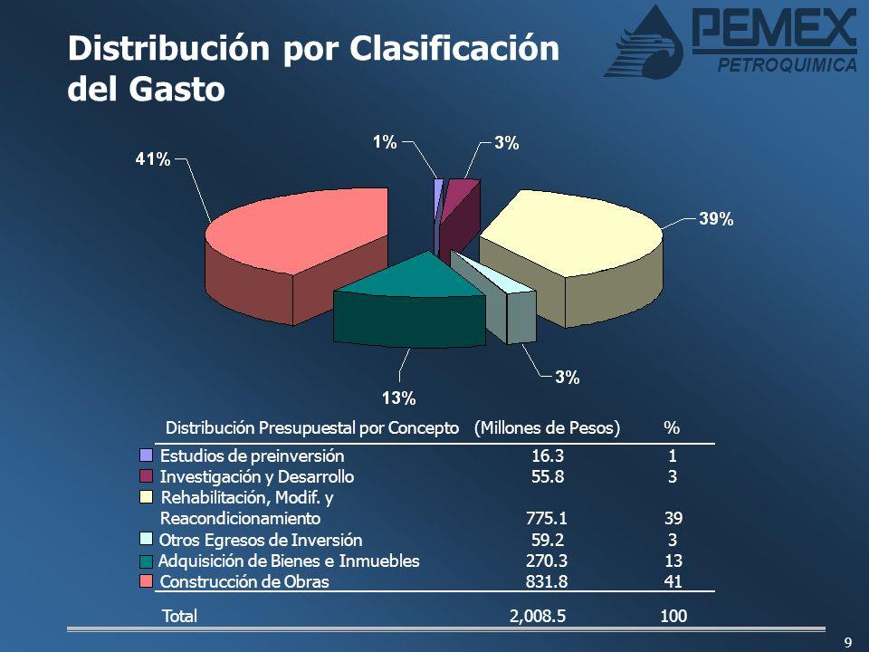 Distribución por Clasificación del Gasto