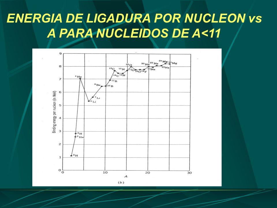 ENERGIA DE LIGADURA POR NUCLEON vs A PARA NUCLEIDOS DE A<11