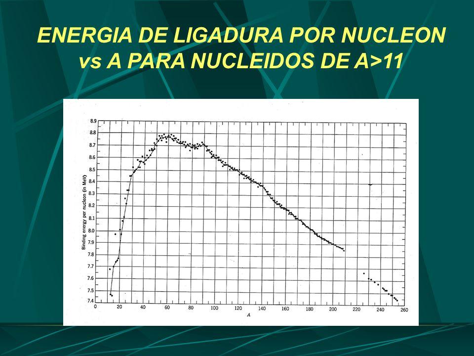 ENERGIA DE LIGADURA POR NUCLEON vs A PARA NUCLEIDOS DE A>11