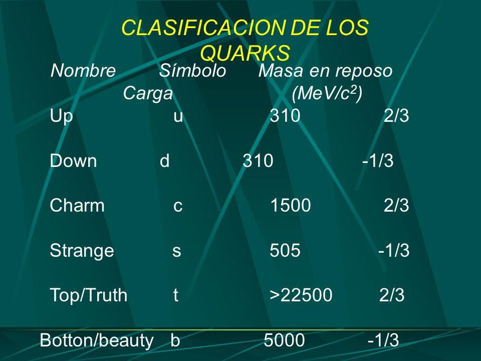 CLASIFICACION DE LOS QUARKS