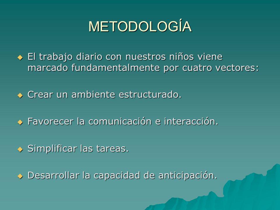 METODOLOGÍA El trabajo diario con nuestros niños viene marcado fundamentalmente por cuatro vectores: